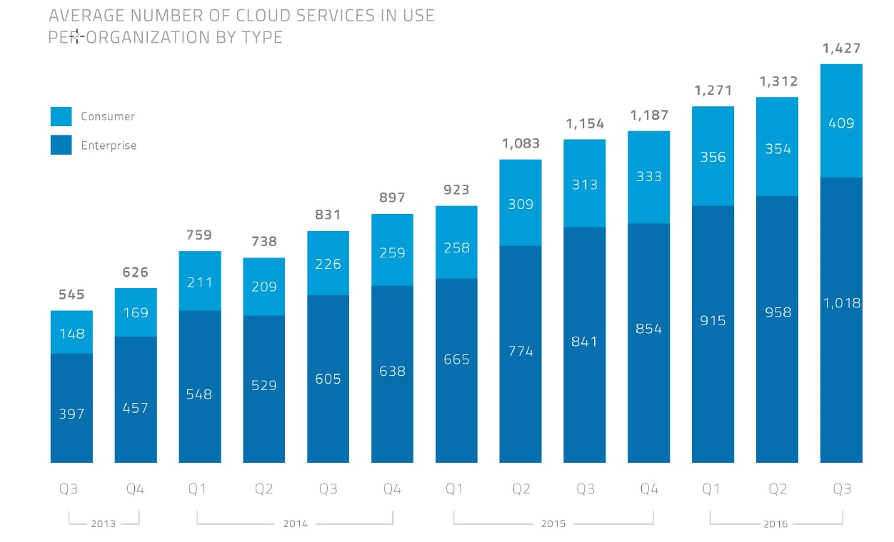 Average number of cloud services in use