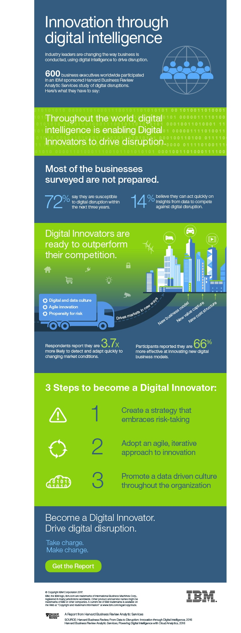 Digital disruption infographic