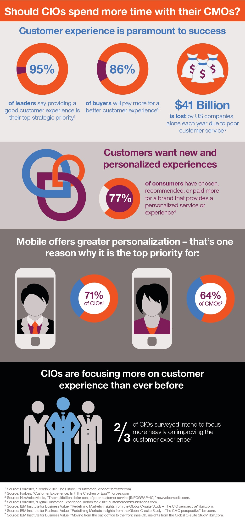 Hug Your CMO Infographic