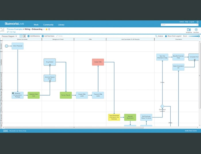 A screen capture of the IBM Blueworks Live user interface