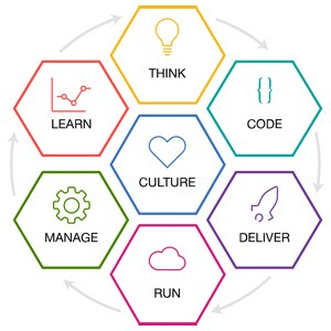 Illustration of the key lifecycle components of the IBM Cloud Garage Method, including: Think, Code, Deliver, Run, Manage and Learn, all surrounding Culture