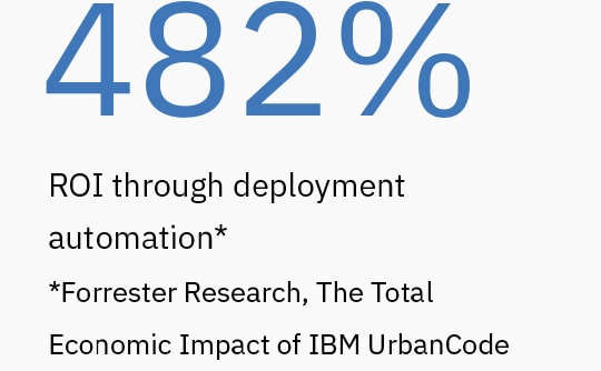 A Forrester total economic impact study shows organizations can gain 482% ROI through deployment automation