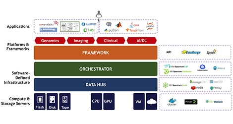 IBM reference architecture: A diverse computing platform  built on a common infrastructure