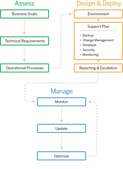 Image of designing, deploying, and managing your managed infrastructure solution