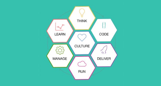 Imagen gráfica que representa los componentes de IBM Cloud Garage Method, entre ellos Think, Code, Deliver, Run, Manage, Learn y Culture