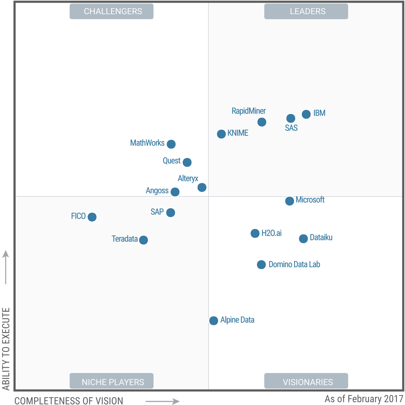 Gartner Magic Quadrant - Data Science | IBM Analytics