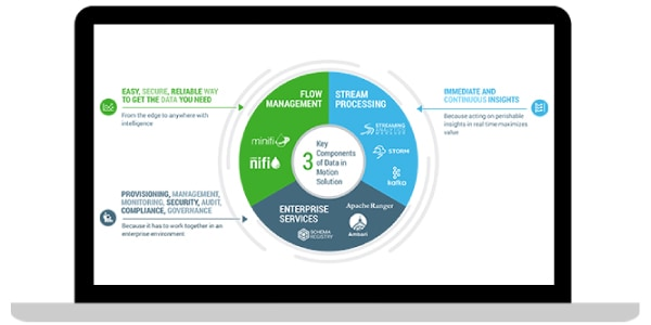 Hortonworks DataFlow (HDF) for IBM 的流程圖