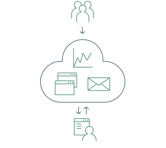 SaaS - What is Cloud Computing
