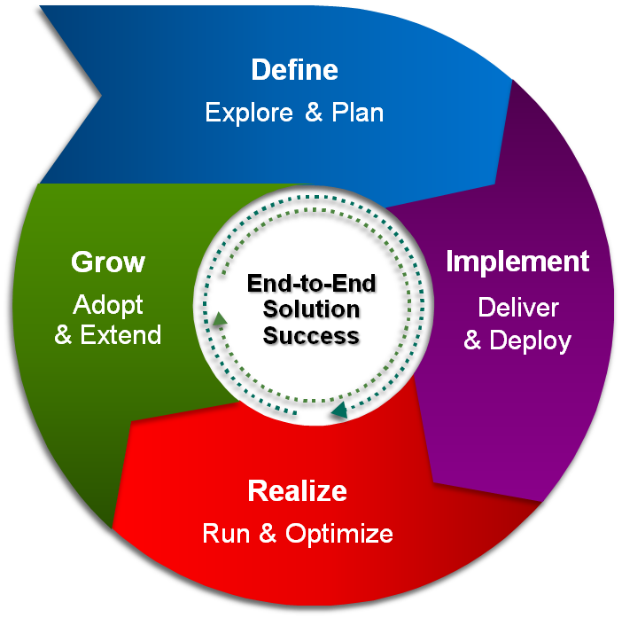 Analytics Services Lifecycle