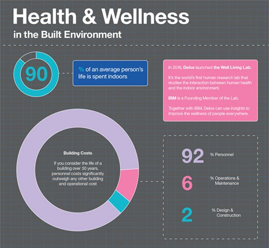 Infographic illustrating the connection between health and indoor spaces