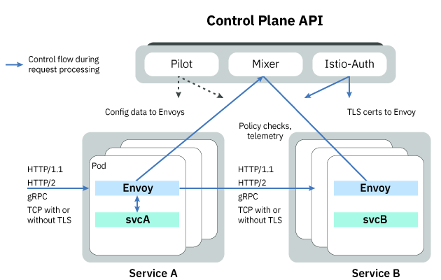 Technical diagram illustrating components of Istio