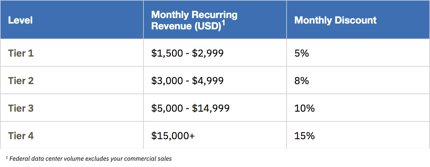 Table showing discounts starting at 5% for monthly recurring revenue of $1500-$2999 up to 15% for revenue of more than $15,000