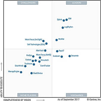 2017 Gartner Magic Quadrant for Security Information and Event Management (SIEM)