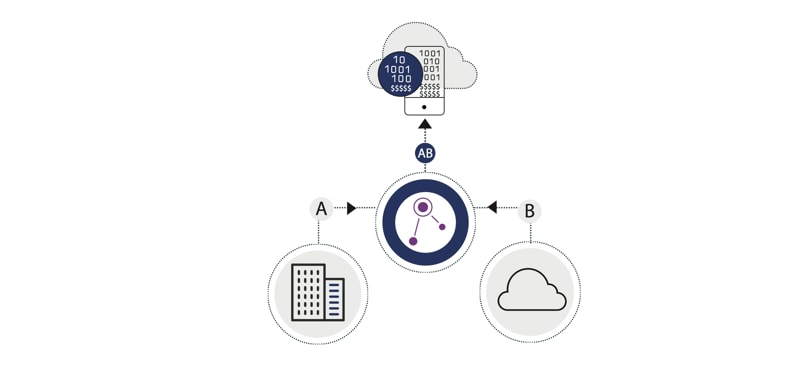 Diagram illustrating ability to create cloud data mashups with App Connect