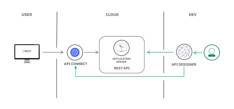Create, Secure and Manage REST APIs Architecture Diagram