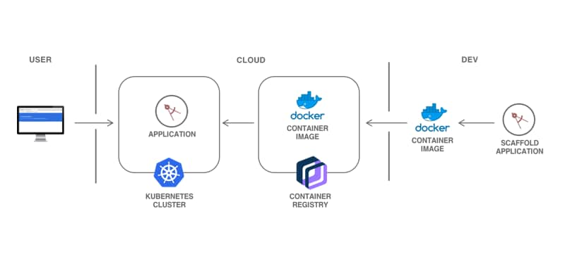 Deploy a web app on Kubernetes architecture diagram