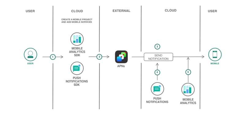 Application mobile iOS avec Push et Analytics