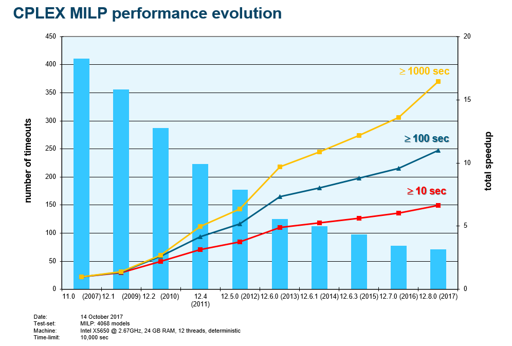 CPLEX MILP Performance evolution