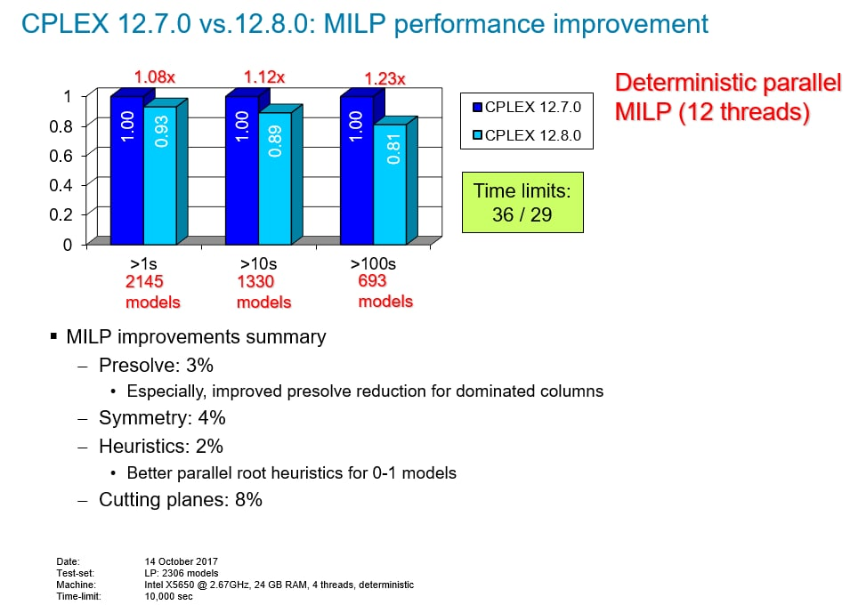 CPLEX 12.7.0 vs 12.8.0: MILP performance improvement