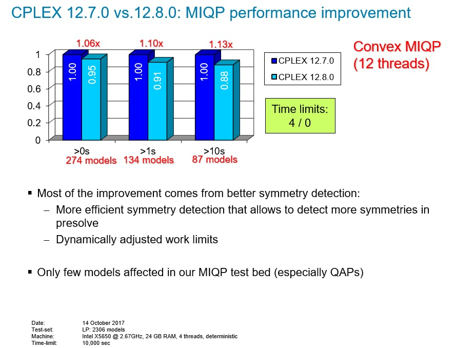 CPLEX 12.7.0 vs 12.8.0: MIQP performance improvement
