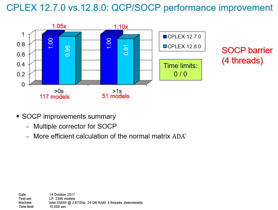 CPLEX 12.7.0 vs 12.8.0:QCP/SOCP performance improvement