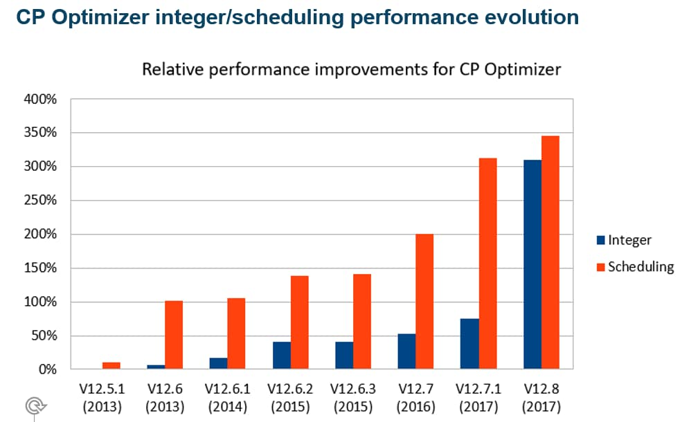 CP Optimizer - integer/scheduling performance evolution