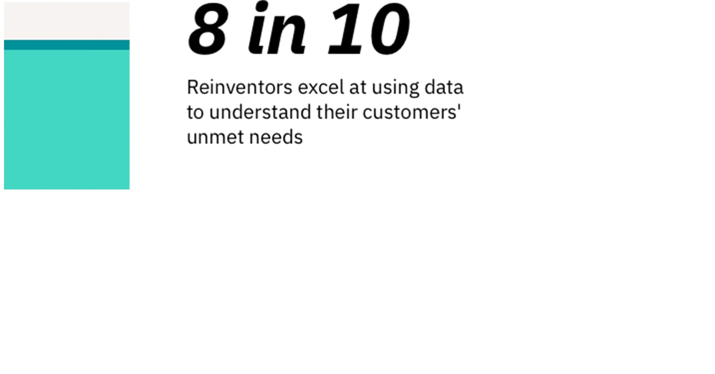 Stat: Eight in ten Reinventors excel at using data to understand their customers' unmet needs