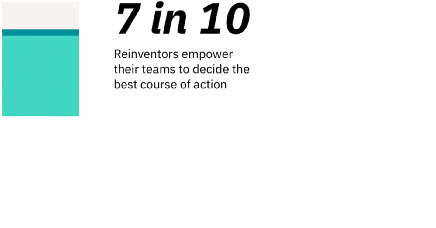 Stat: 7 in 10 Reinventors empower their teams to decide the best course of action
