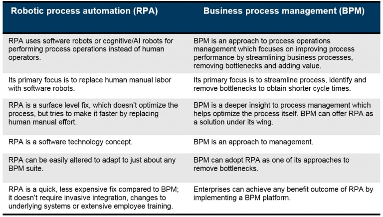 This table compares Robotic Process Automation (RPA) with Business Process Aanagement (BPM). RPA uses software robots or cognitive/Al robots for performing process operations instead of human operators. BPM is an approach to process operations management which focuses on improving process performance by streamlining business processes, removing bottlenecks and adding value.