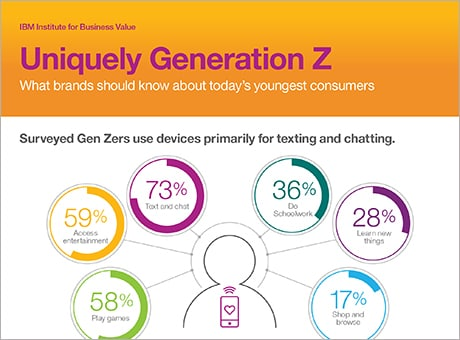 Uniquely Generation Z. What brands should know about today's youngest customers. Surveyed Gen Zers use devices primarily for texting and chatting. Graphic showing figure representing Gen Z with radiating pie graphs showing the activities they do on mobile: 58% play games; 59% access entertainment; 73% text and chat; 36% do schoolwork; 28% learn new things; 17% shop and browse