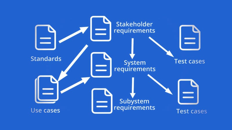 Standards -> Stakeholder requirements -> Test cases -> Use cases -> System requirements -> Subsystem requirements, System requirements -> Test cases
