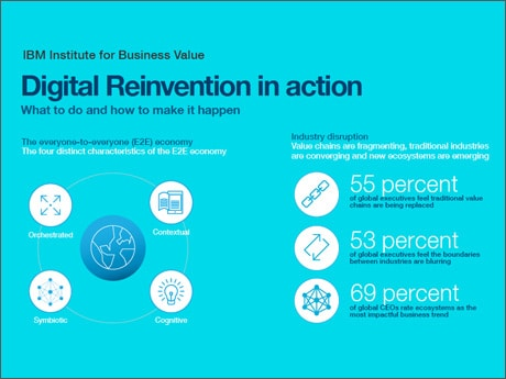 Digital reinvention infographic