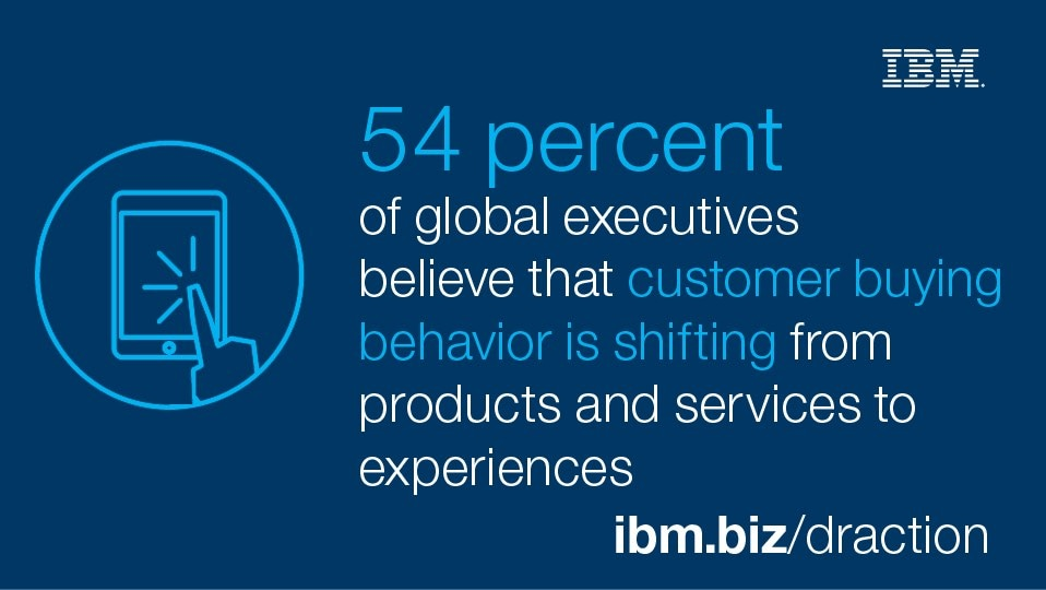 54 percent of global executives believe that customer buying behavior is shifting from products and services to experiences