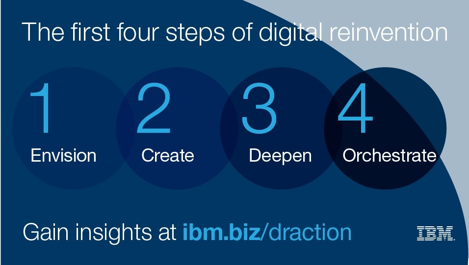The first fours steps of digital reinvention, 1: Envision 2: Create 3: Deepen 4: Orchestrate
