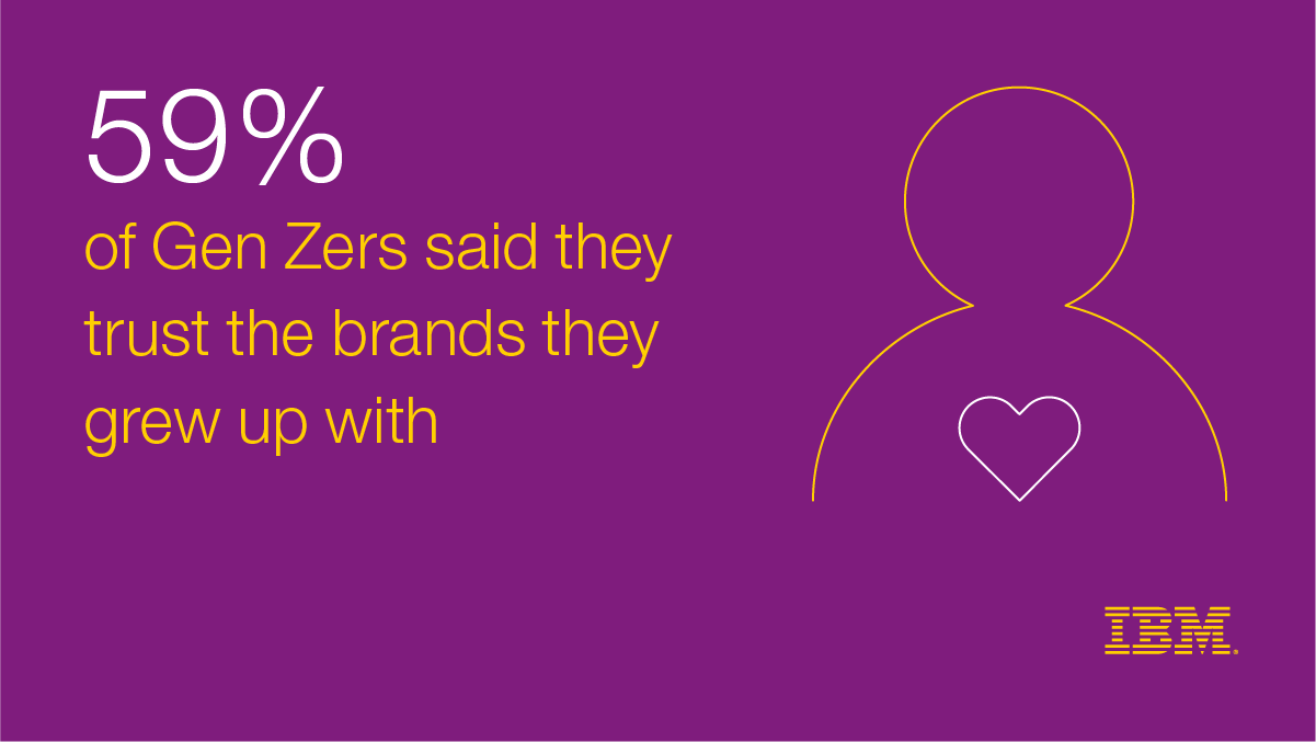 59% of Gen Zers said they trust brands they grew up with