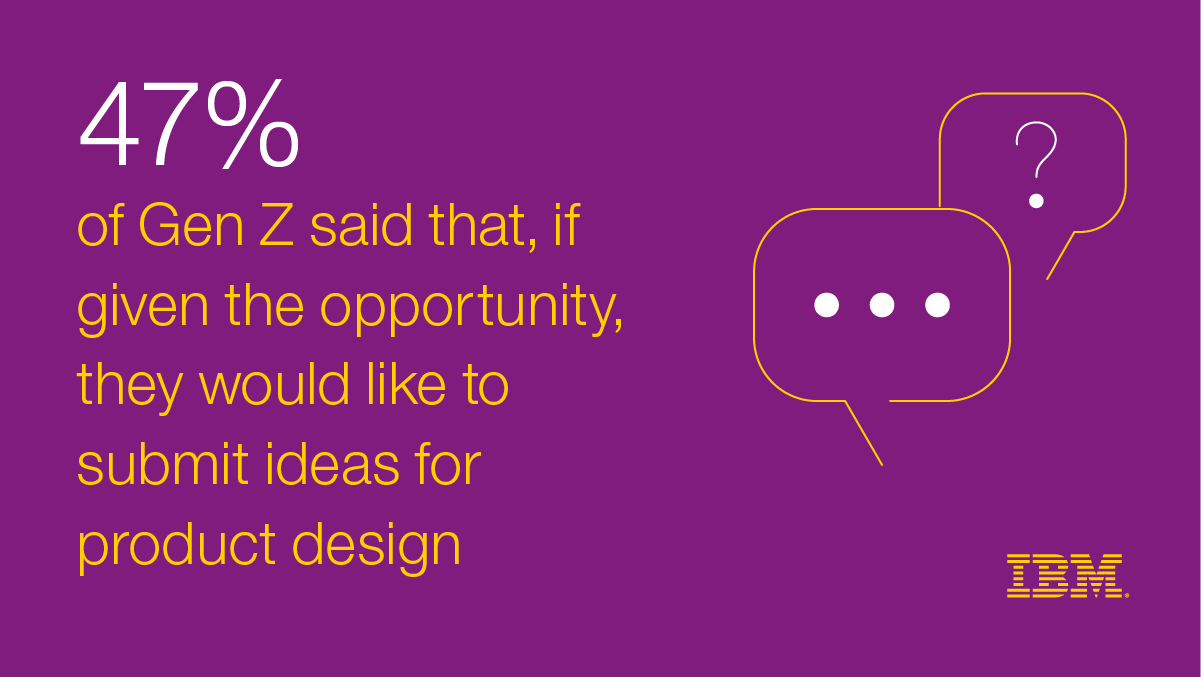 47% of Gen Z said that, if given the opportunity, they would like to submit ideas for product design
