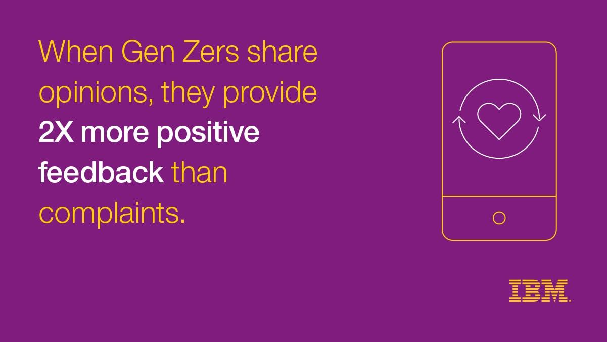 When Gen Zers share opinions, they provide 2X more positive feedback than complaints.
