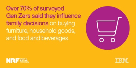 Over 70% of surveyed GEn Zers said they influence family decisions on buysing furniture, household good, and food and beverages.