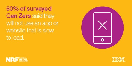 60% of surveyed Gen Zers said they will not use an app or website that is slow to load.