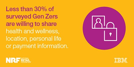 Less than 30% of sureveyed Gen Zers are willing to share health and wellness, location, personal life or payment information.