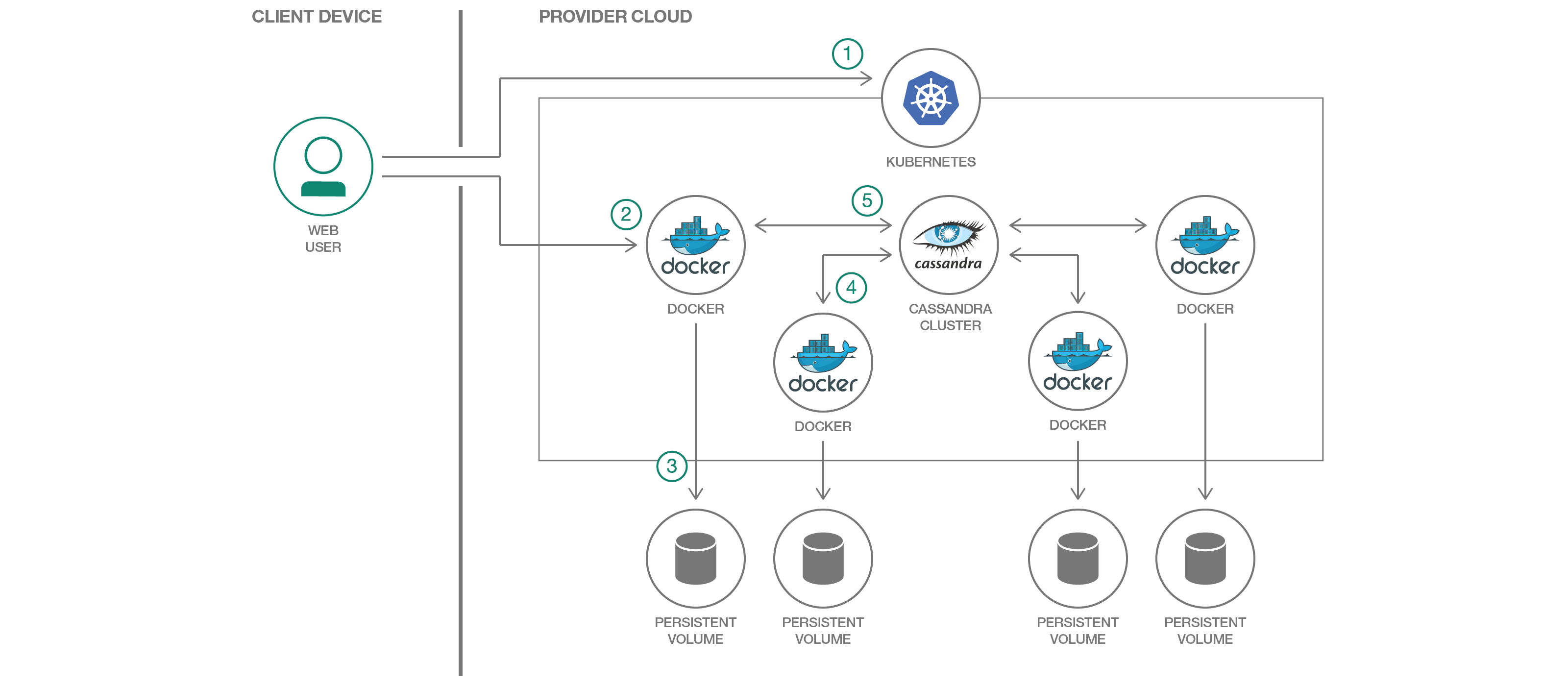 Container Service Overview Ibm Cloud