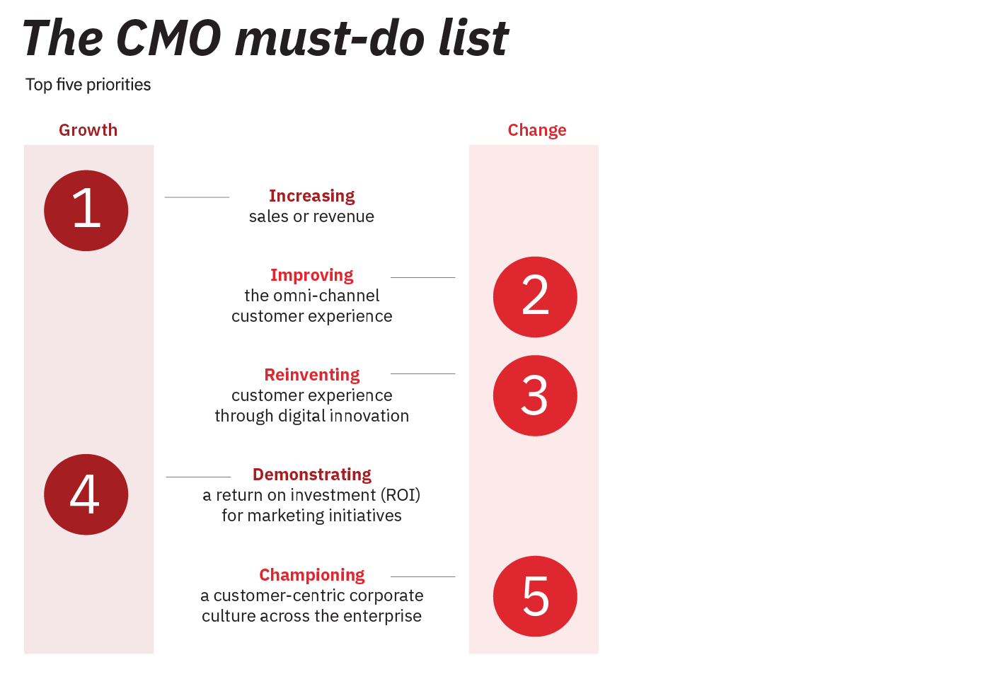 The CMO Must-Do List