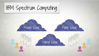High-performance clouds