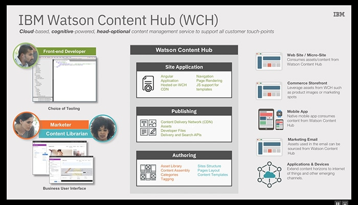Explore Watson Content Hub: A cognitive-powered, next-generation CMS (08:52)