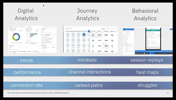 Know your customers better with Watson Customer Experience Analytics (29:45)