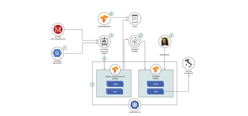 Diagram showing how to use deep learning models in Tensorflow and run them on a Kubernetes cluster