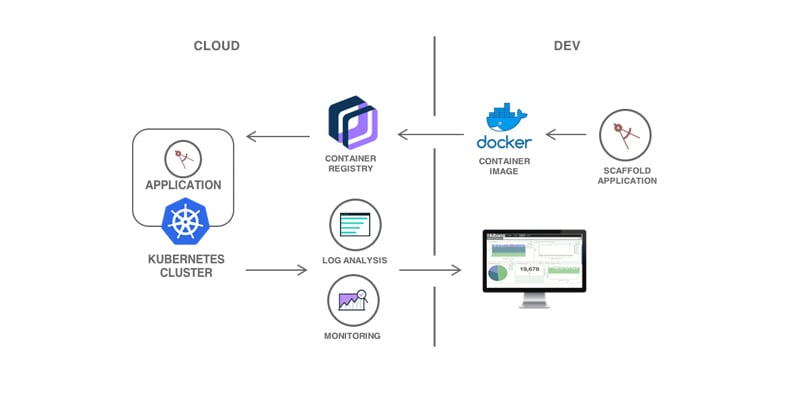 Architecture diagram for analyzing logs and monitoring the health of Kubernetes applications