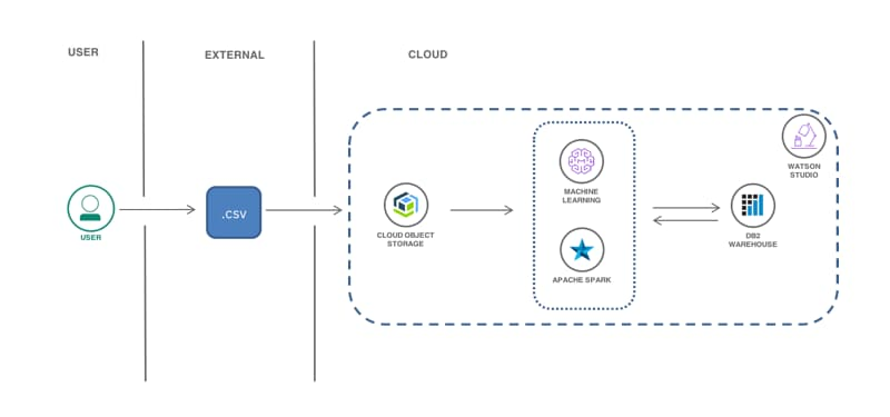 Build, deploy, test, and retrain a predictive machine learning model