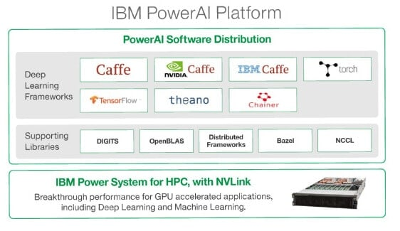 IBM PowerAI Platform-PowerAI Software Distribution-Deep Learning Frameworks-Caffe-NVIDIA Caffe-IBMCaffe-torch-Tensorflow-theano-Chainer-Supporting Libraries-DIGITS-OpenBLAS-Distributed Frameworks-Bazel-NCCL-IBM Power System for HPC,with NVLink-Breakthrough performance for GPU accelerated applications,including Deep Learning and Machine Learning