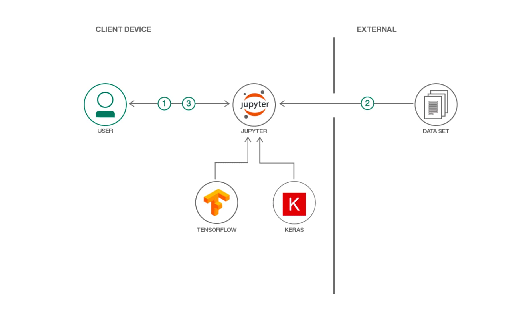 Diagram showing flow from data set to user via Jupyter notebook, TensorFlow and Keras